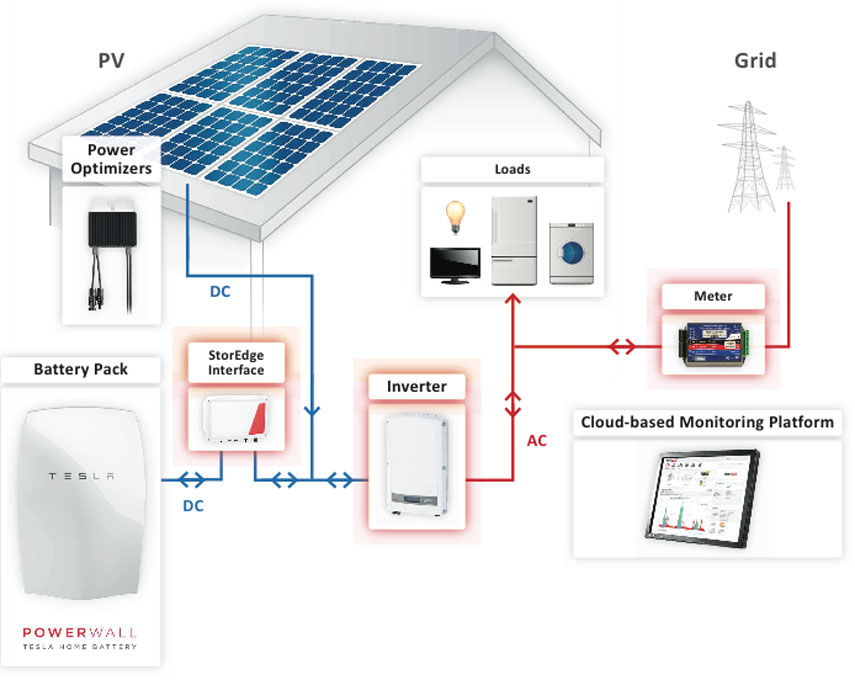zonnepanelen en tesla batterij voor thuis