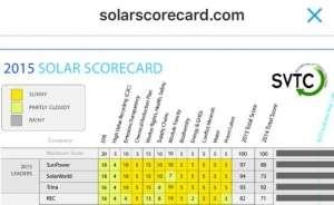 Solarscore 2015 sunpower en solarworld