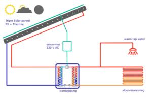 pvt-warmtepompsysteem-zonder-gas